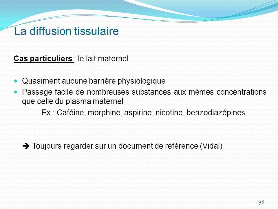 La diffusion tissulaire Cas particuliers : le lait maternel Quasiment aucune barrière physiologique Passage facile de nombreuses substances aux mêmes