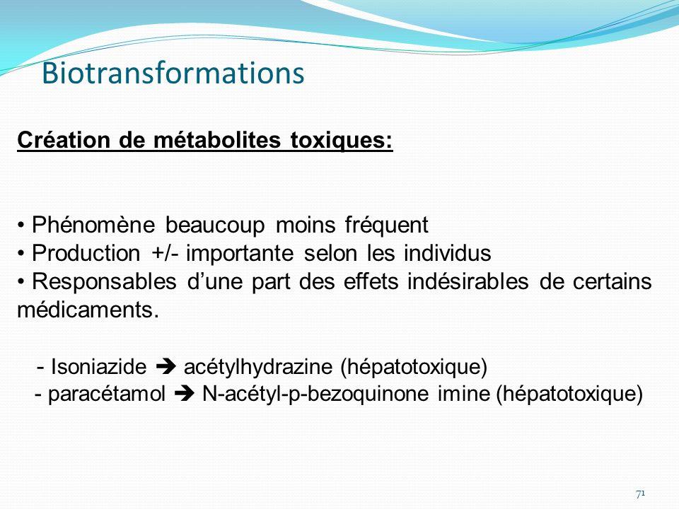 Création de métabolites toxiques: Phénomène beaucoup moins fréquent Production +/- importante selon les individus Responsables dune part des effets in