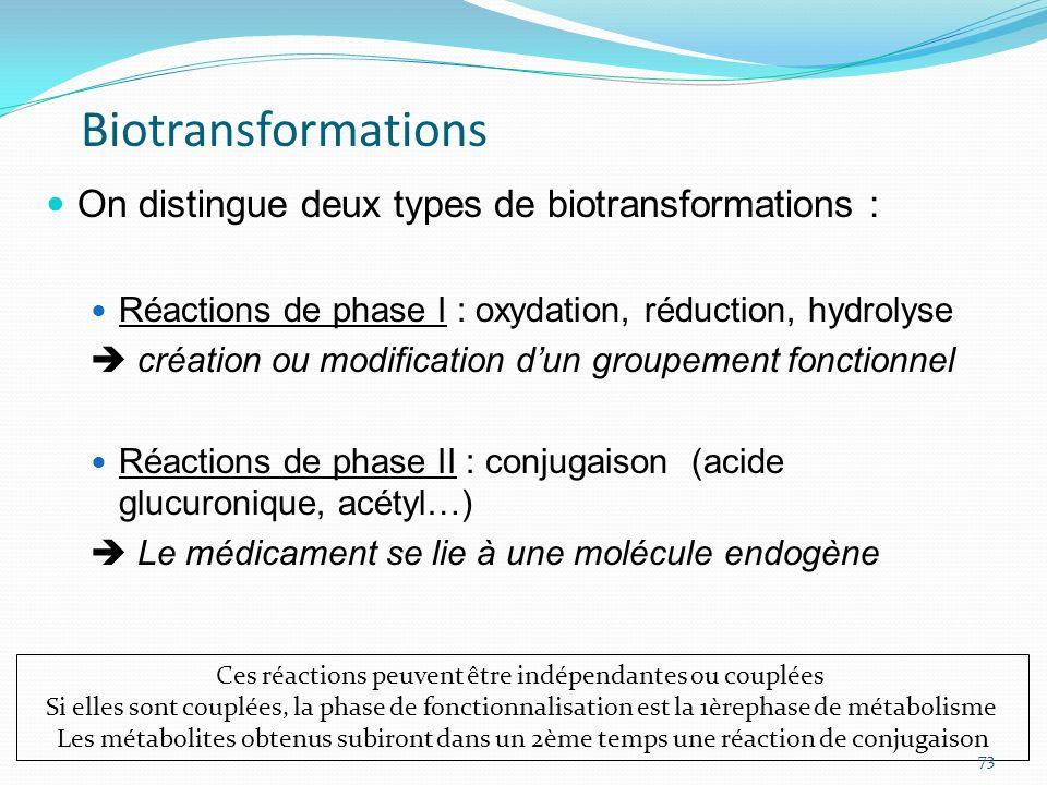 On distingue deux types de biotransformations : Réactions de phase I : oxydation, réduction, hydrolyse création ou modification dun groupement fonctio