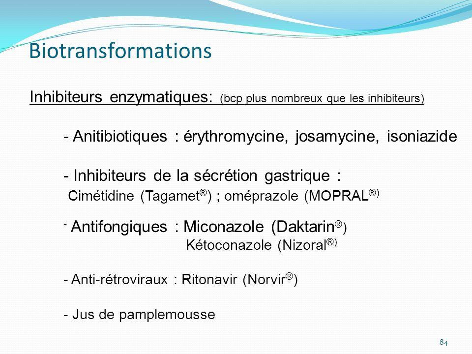Inhibiteurs enzymatiques: (bcp plus nombreux que les inhibiteurs) - Anitibiotiques : érythromycine, josamycine, isoniazide - Inhibiteurs de la sécréti