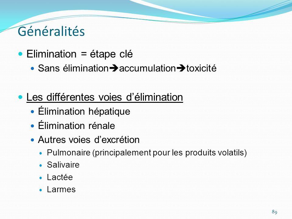 Généralités Elimination = étape clé Sans élimination accumulation toxicité Les différentes voies délimination Élimination hépatique Élimination rénale