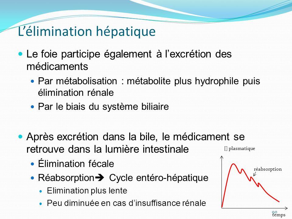 Lélimination hépatique Le foie participe également à lexcrétion des médicaments Par métabolisation : métabolite plus hydrophile puis élimination rénal