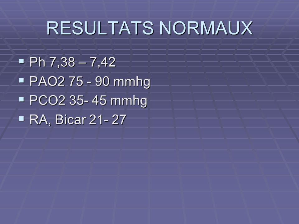 RESULTATS NORMAUX Ph 7,38 – 7,42 Ph 7,38 – 7,42 PAO2 75 - 90 mmhg PAO2 75 - 90 mmhg PCO2 35- 45 mmhg PCO2 35- 45 mmhg RA, Bicar 21- 27 RA, Bicar 21- 2