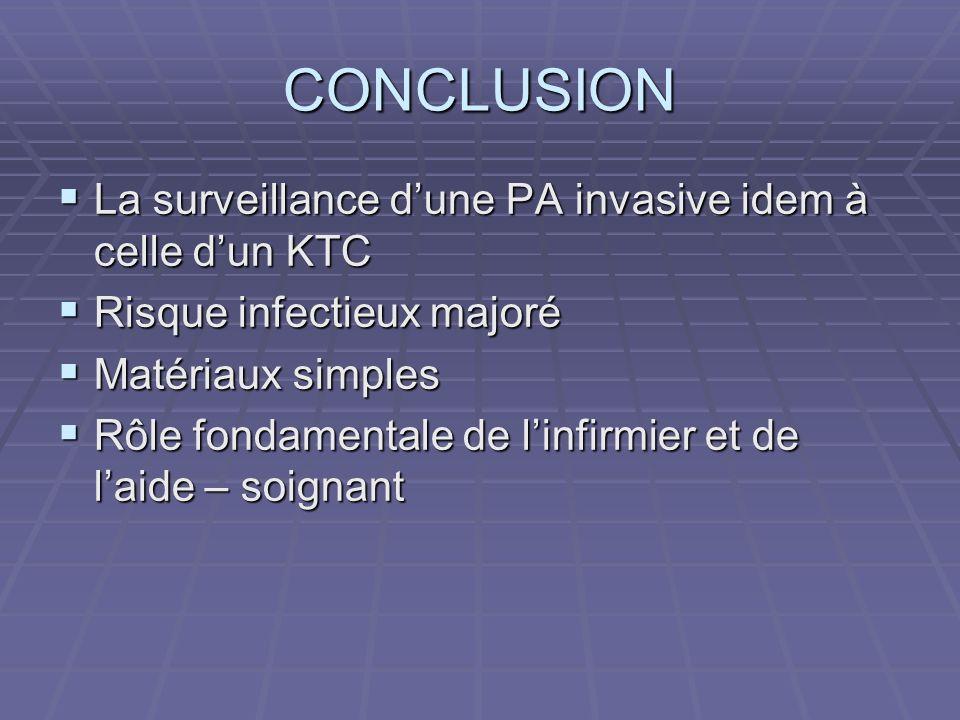 CONCLUSION La surveillance dune PA invasive idem à celle dun KTC La surveillance dune PA invasive idem à celle dun KTC Risque infectieux majoré Risque