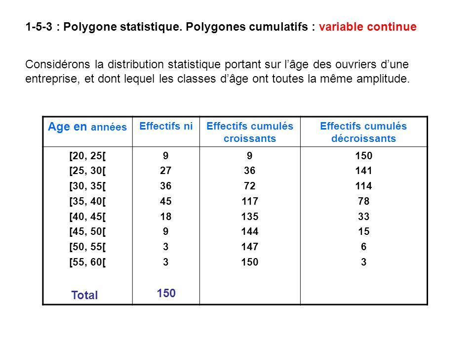 1-5-3 : Polygone statistique. Polygones cumulatifs : variable continue Considérons la distribution statistique portant sur lâge des ouvriers dune entr