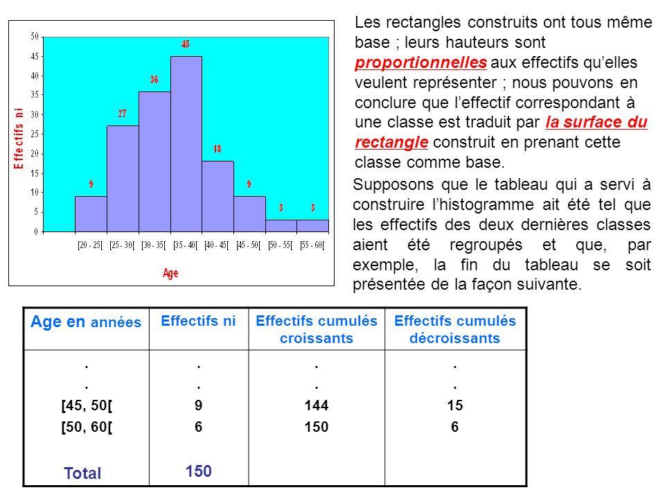 Les rectangles construits ont tous même base ; leurs hauteurs sont proportionnelles aux effectifs quelles veulent représenter ; nous pouvons en conclu