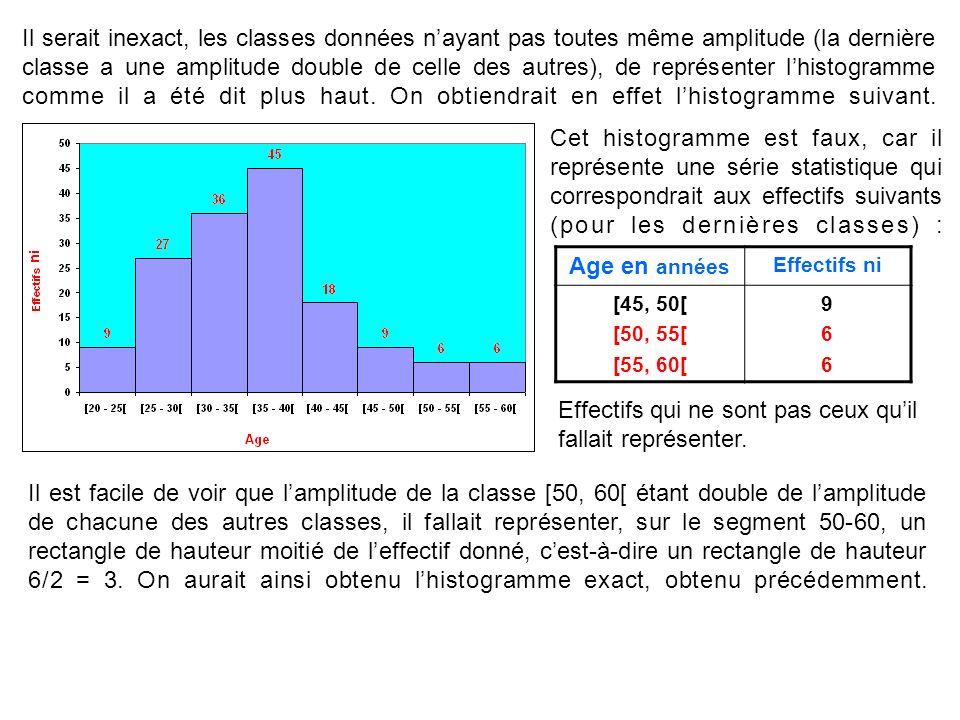Il serait inexact, les classes données nayant pas toutes même amplitude (la dernière classe a une amplitude double de celle des autres), de représente