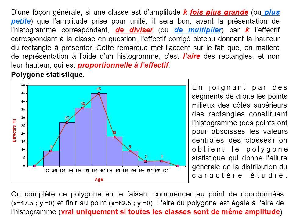 Dune façon générale, si une classe est damplitude k fois plus grande (ou plus petite) que lamplitude prise pour unité, il sera bon, avant la présentat