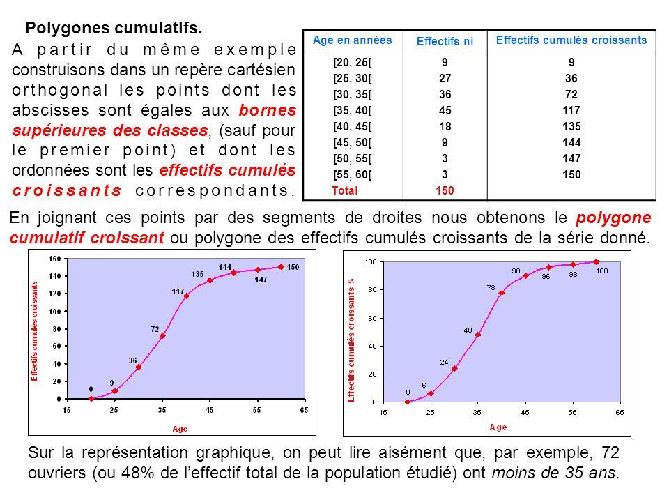 Polygones cumulatifs. Age en années Effectifs ni Effectifs cumulés croissants [20, 25[ [25, 30[ [30, 35[ [35, 40[ [40, 45[ [45, 50[ [50, 55[ [55, 60[