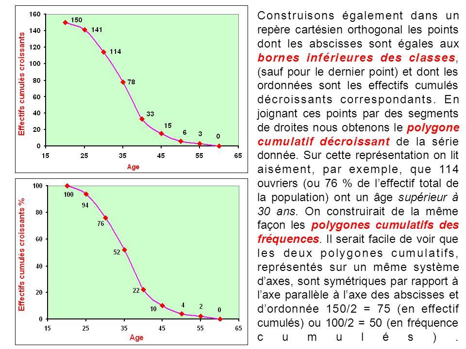 Construisons également dans un repère cartésien orthogonal les points dont les abscisses sont égales aux bornes inférieures des classes, (sauf pour le