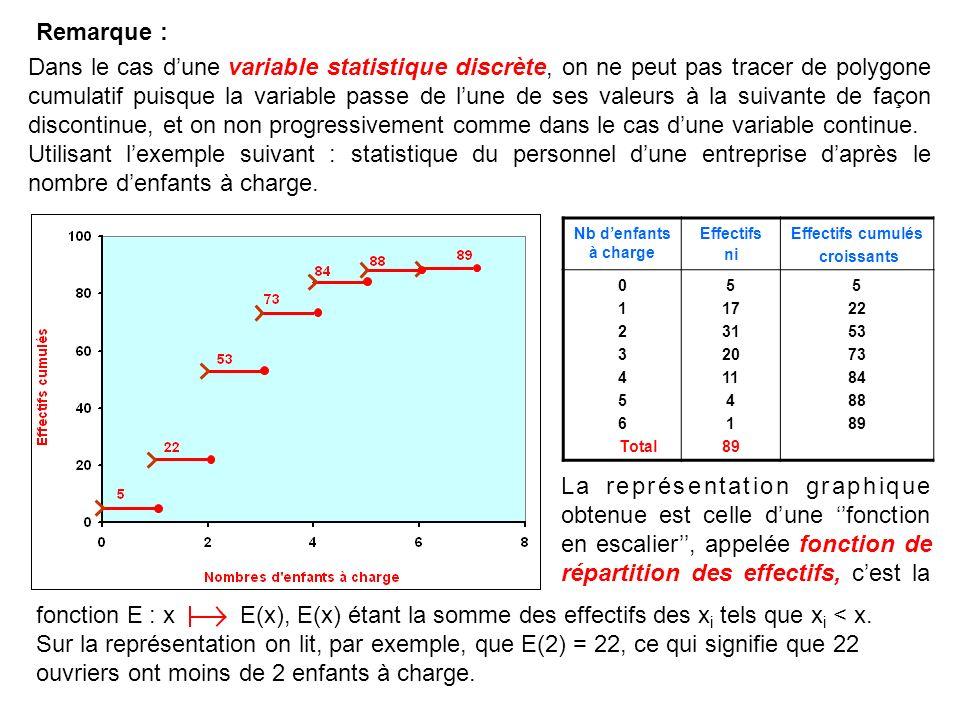 Dans le cas dune variable statistique discrète, on ne peut pas tracer de polygone cumulatif puisque la variable passe de lune de ses valeurs à la suiv