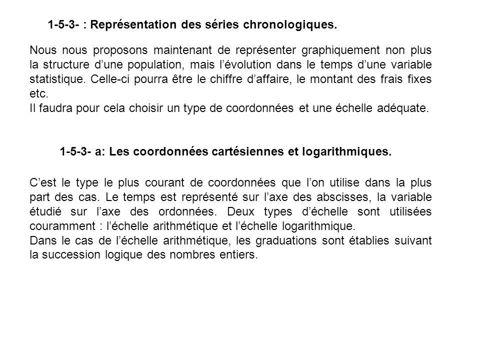 1-5-3- : Représentation des séries chronologiques. Nous nous proposons maintenant de représenter graphiquement non plus la structure dune population,