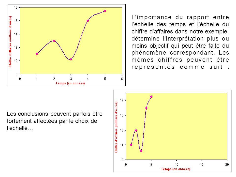 Limportance du rapport entre léchelle des temps et léchelle du chiffre daffaires dans notre exemple, détermine linterprétation plus ou moins objectif