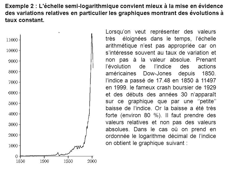 Exemple 2 : L'échelle semi-logarithmique convient mieux à la mise en évidence des variations relatives en particulier les graphiques montrant des évol