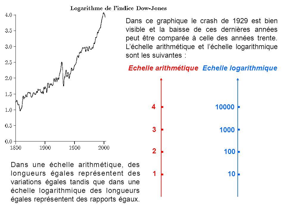 Dans ce graphique le crash de 1929 est bien visible et la baisse de ces dernières années peut être comparée à celle des années trente. Léchelle arithm