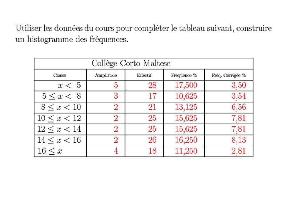 1-5-3- : Représentation des séries chronologiques.