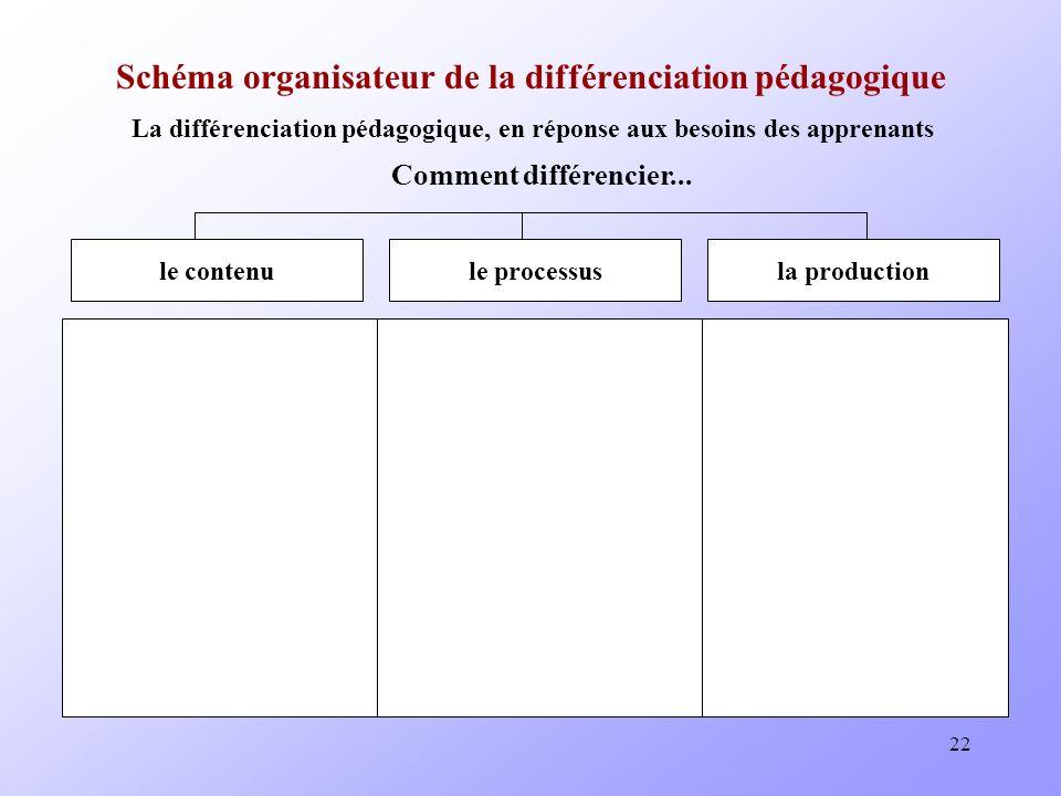22 Schéma organisateur de la différenciation pédagogique La différenciation pédagogique, en réponse aux besoins des apprenants Comment différencier...