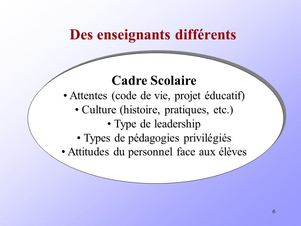 6 Des enseignants différents Cadre Scolaire Attentes (code de vie, projet éducatif) Culture (histoire, pratiques, etc.) Type de leadership Types de pédagogies privilégiés Attitudes du personnel face aux élèves