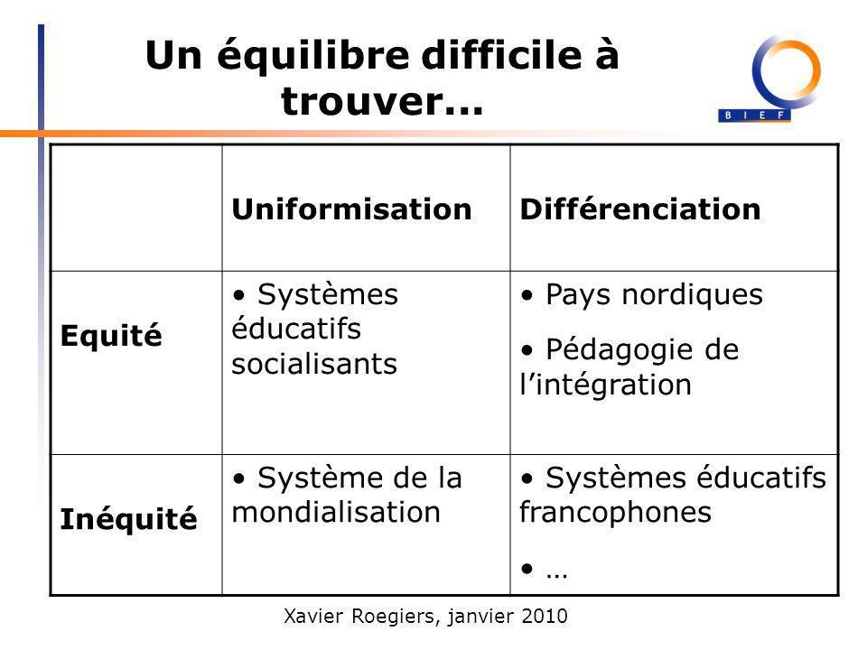 Xavier Roegiers, janvier 2010 Un équilibre difficile à trouver... UniformisationDifférenciation Equité Systèmes éducatifs socialisants Pays nordiques