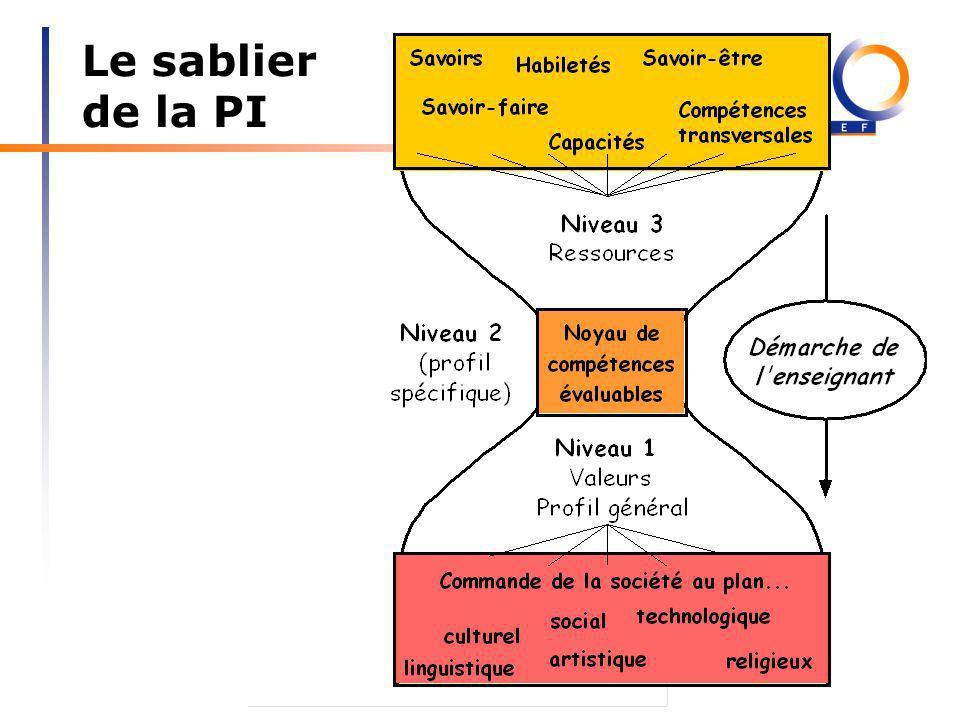 Xavier Roegiers, janvier 2010 Le sablier de la PI