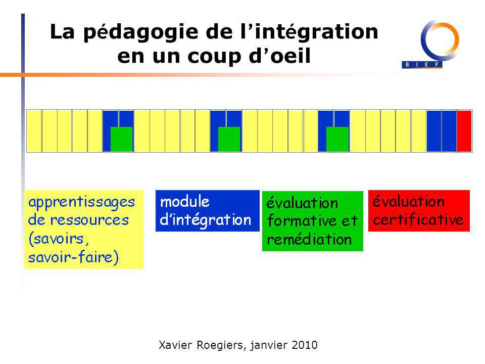 Xavier Roegiers, janvier 2010 La p é dagogie de l int é gration en un coup d oeil Lors dun module dintégration, aucune nouvelle ressource (savoir ou savoir-faire) nest introduite.