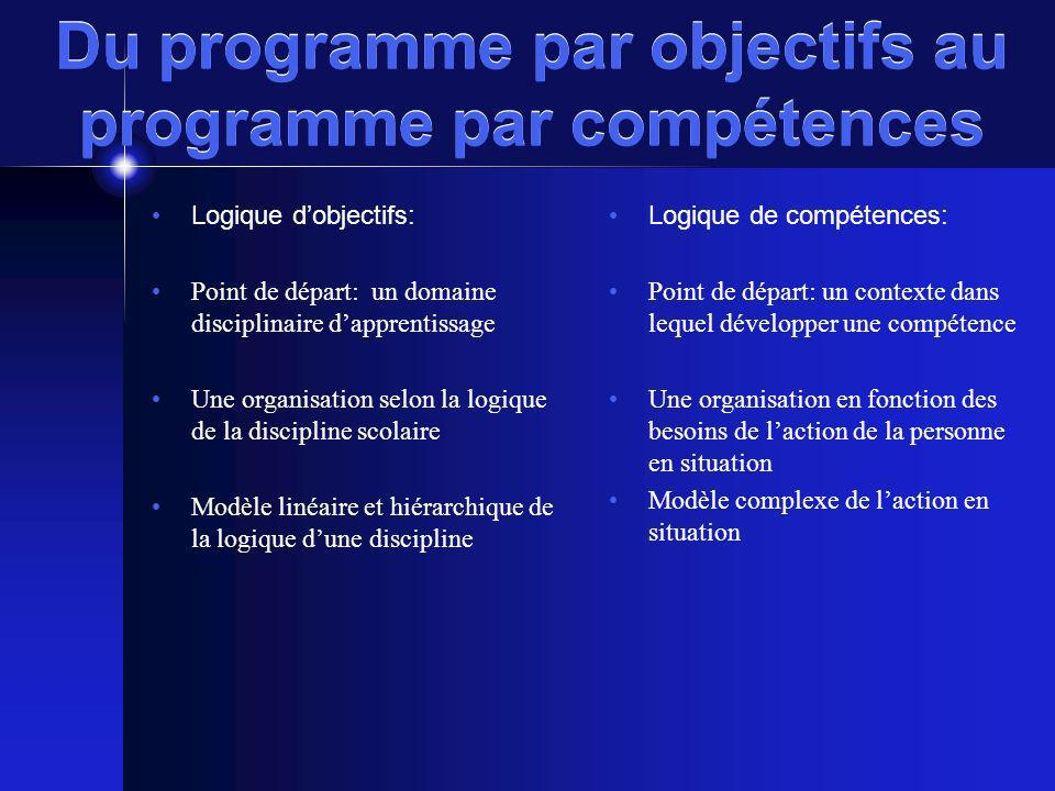 Du programme par objectifs au programme par compétences Logique dobjectifs: Point de départ: un domaine disciplinaire dapprentissage Une organisation
