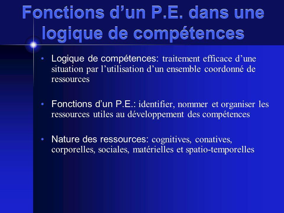 Fonctions dun P.E. dans une logique de compétences Logique de compétences: traitement efficace dune situation par lutilisation dun ensemble coordonné