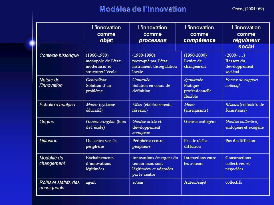 Modèles de linnovation Linnovation comme objet Linnovation comme processus Linnovation comme compétence Linnovation comme régulateur social Contexte h