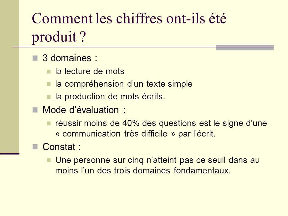 Comment les chiffres ont-ils été produit ? 3 domaines : la lecture de mots la compréhension dun texte simple la production de mots écrits. Mode dévalu
