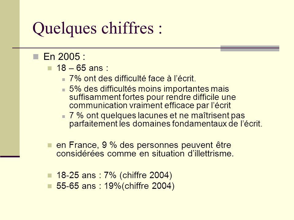 Quelques chiffres : En 2005 : 18 – 65 ans : 7% ont des difficulté face à lécrit. 5% des difficultés moins importantes mais suffisamment fortes pour re