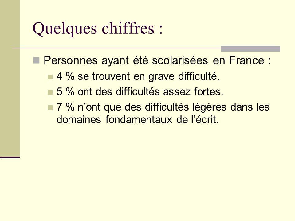 Quelques chiffres : Personnes ayant été scolarisées en France : 4 % se trouvent en grave difficulté. 5 % ont des difficultés assez fortes. 7 % nont qu