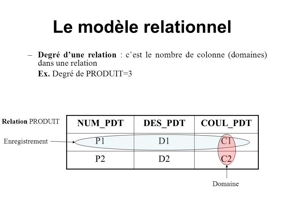 Le modèle relationnel NUM_PDTDES_PDTCOUL_PDT P1D1C1 P2D2C2 Relation PRODUIT Enregistrement Domaine –Degré dune relation : cest le nombre de colonne (d