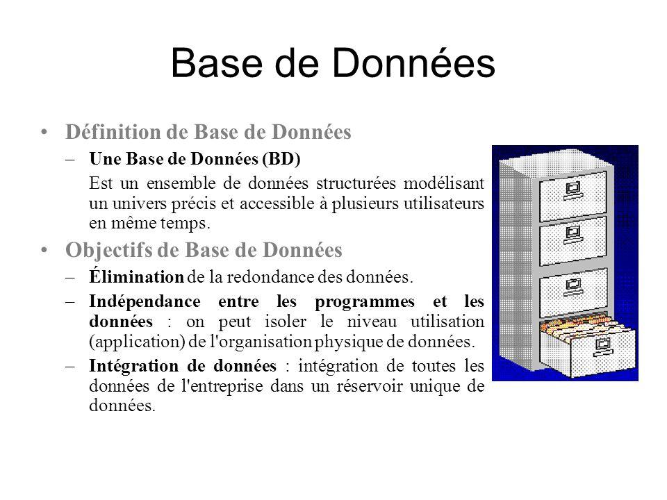 Définitions de Système de Gestion de Base de Données Un Système de Gestion de Base de Données (SGBD) –Est un ensemble de programmes qui permettent à l utilisateur dune Base de Données de la créer (LDD : Langage de Définition de Données), de la manipuler (LMD : Langage de Manipulation de données) et de la contrôler (LCD : Langage de Contrôle de Données).