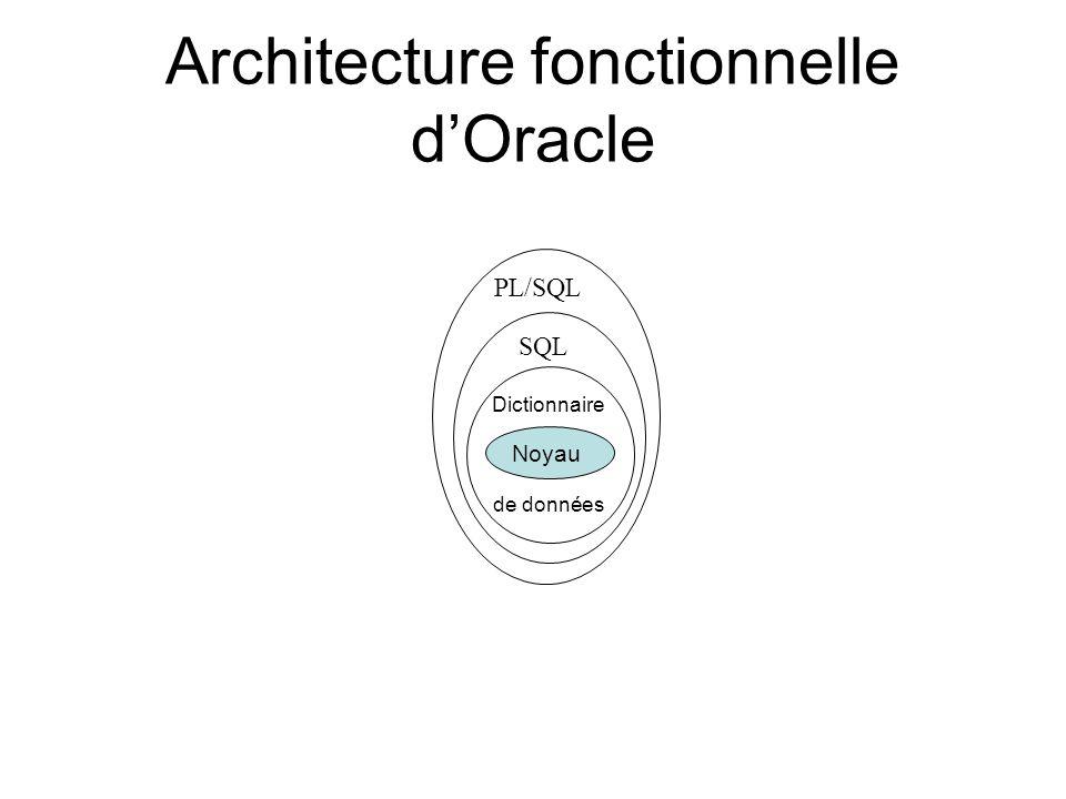 Architecture fonctionnelle dOracle Noyau Dictionnaire de données SQL PL/SQL