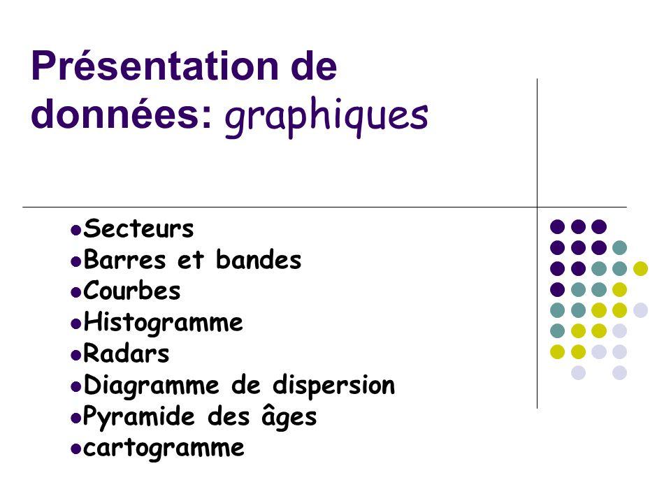 Présentation de données: graphiques Secteurs Barres et bandes Courbes Histogramme Radars Diagramme de dispersion Pyramide des âges cartogramme