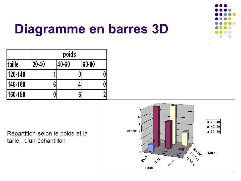 Diagramme en barres 3D Répartition selon le poids et la taille, dun échantillon