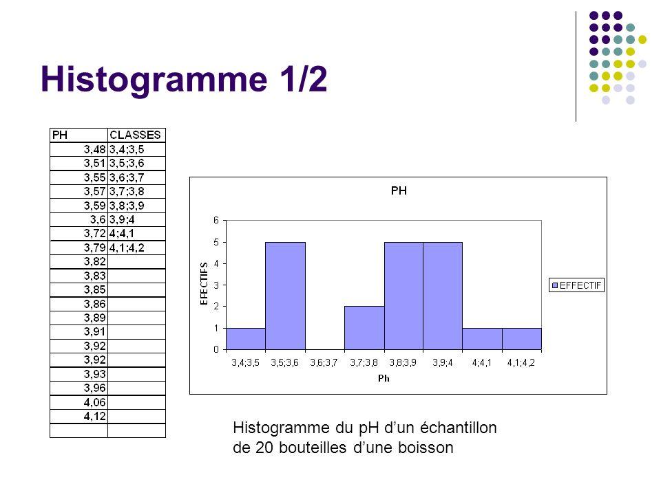 Histogramme 1/2 Histogramme du pH dun échantillon de 20 bouteilles dune boisson