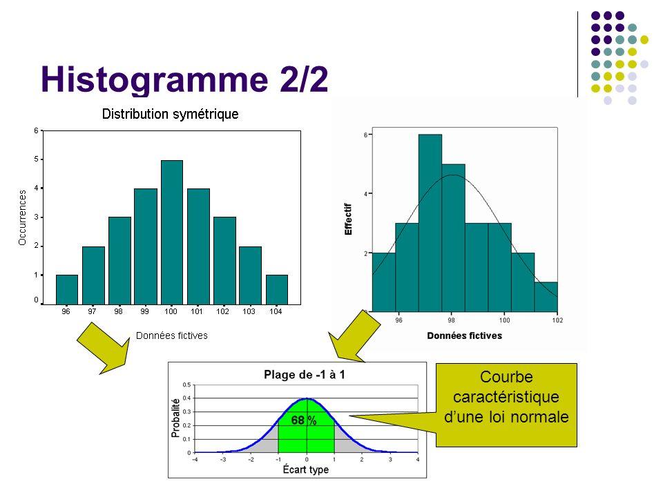 Histogramme 2/2 Courbe caractéristique dune loi normale