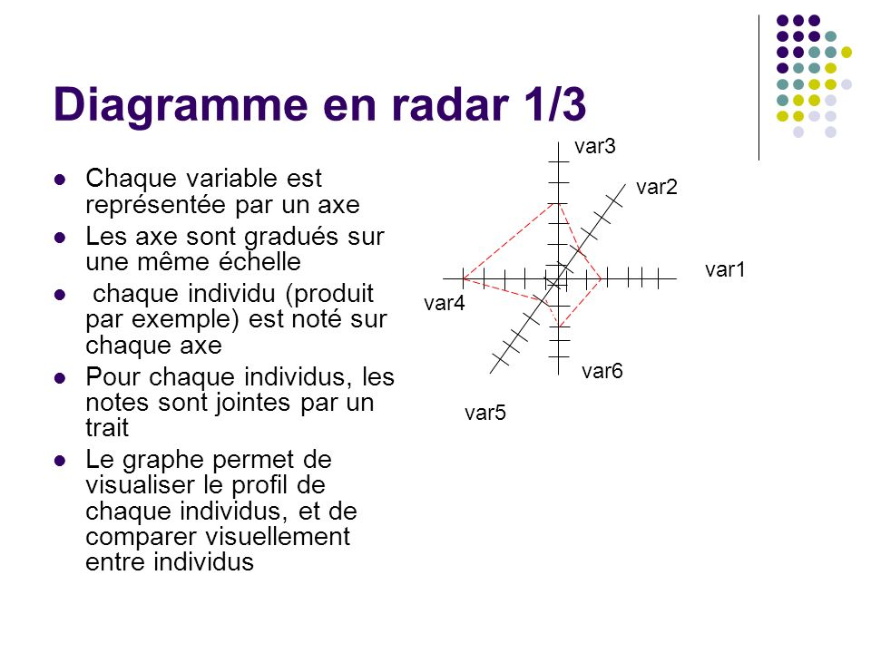 Diagramme en radar 1/3 Chaque variable est représentée par un axe Les axe sont gradués sur une même échelle chaque individu (produit par exemple) est