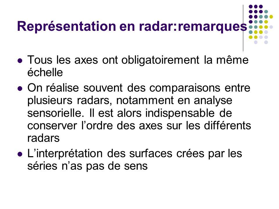 Représentation en radar:remarques Tous les axes ont obligatoirement la même échelle On réalise souvent des comparaisons entre plusieurs radars, notamm