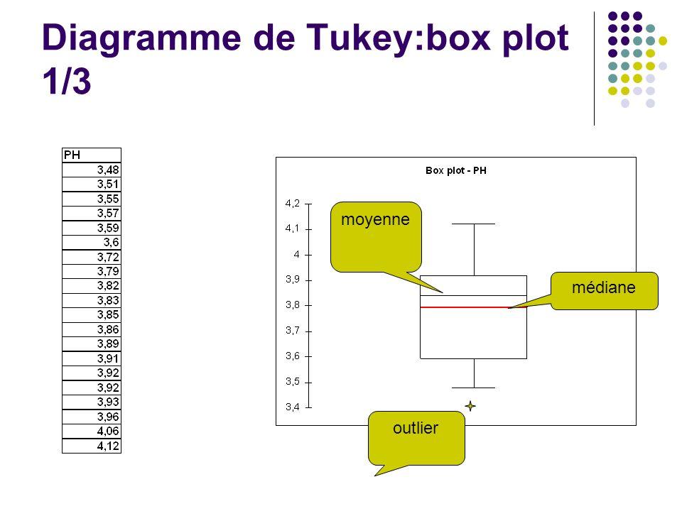 Diagramme de Tukey:box plot 1/3 moyenne médiane outlier