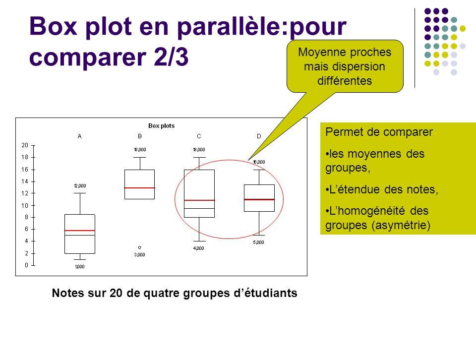 Box plot en parallèle:pour comparer 2/3 Notes sur 20 de quatre groupes détudiants Permet de comparer les moyennes des groupes, Létendue des notes, Lho