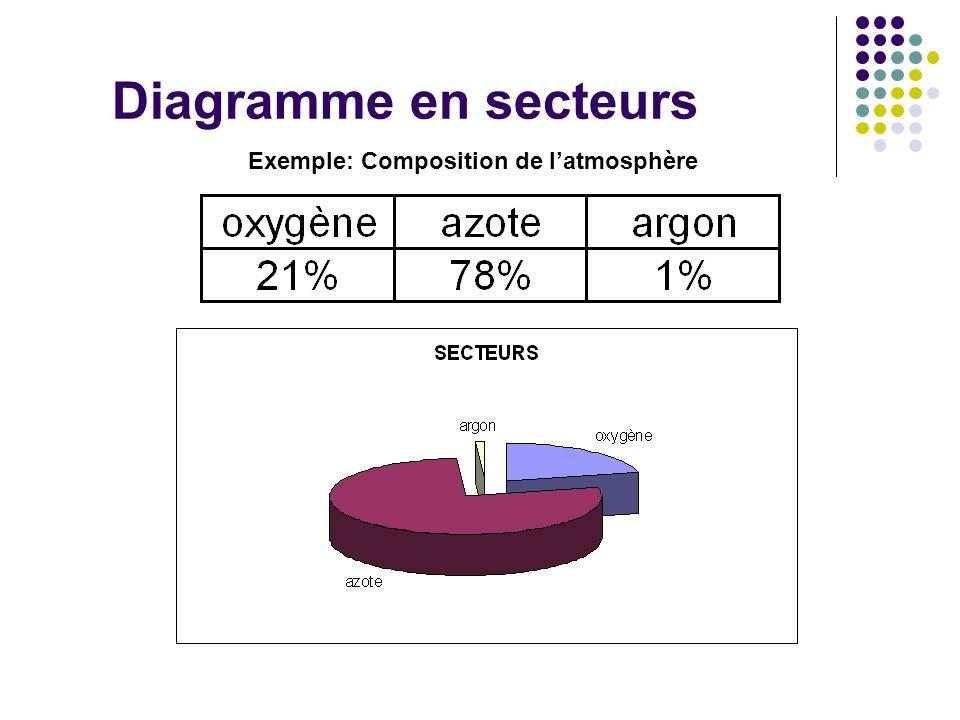 Diagramme en secteurs Exemple: Composition de latmosphère