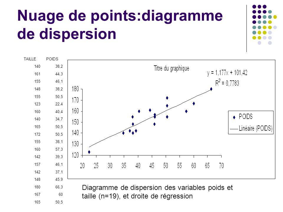 Nuage de points:diagramme de dispersion TAILLEPOIDS 14038,2 16144,3 15546,1 14838,2 15550,5 12322,4 16040,4 14034,7 16550,5 17250,5 15538,1 16057,3 14