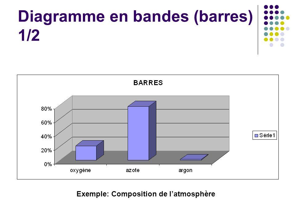 Diagramme en bandes (barres) 1/2 Exemple: Composition de latmosphère
