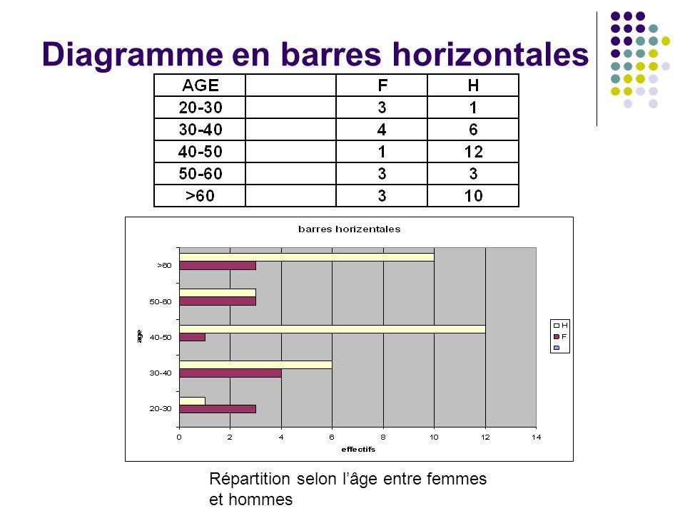 Diagramme en barres horizontales Répartition selon lâge entre femmes et hommes