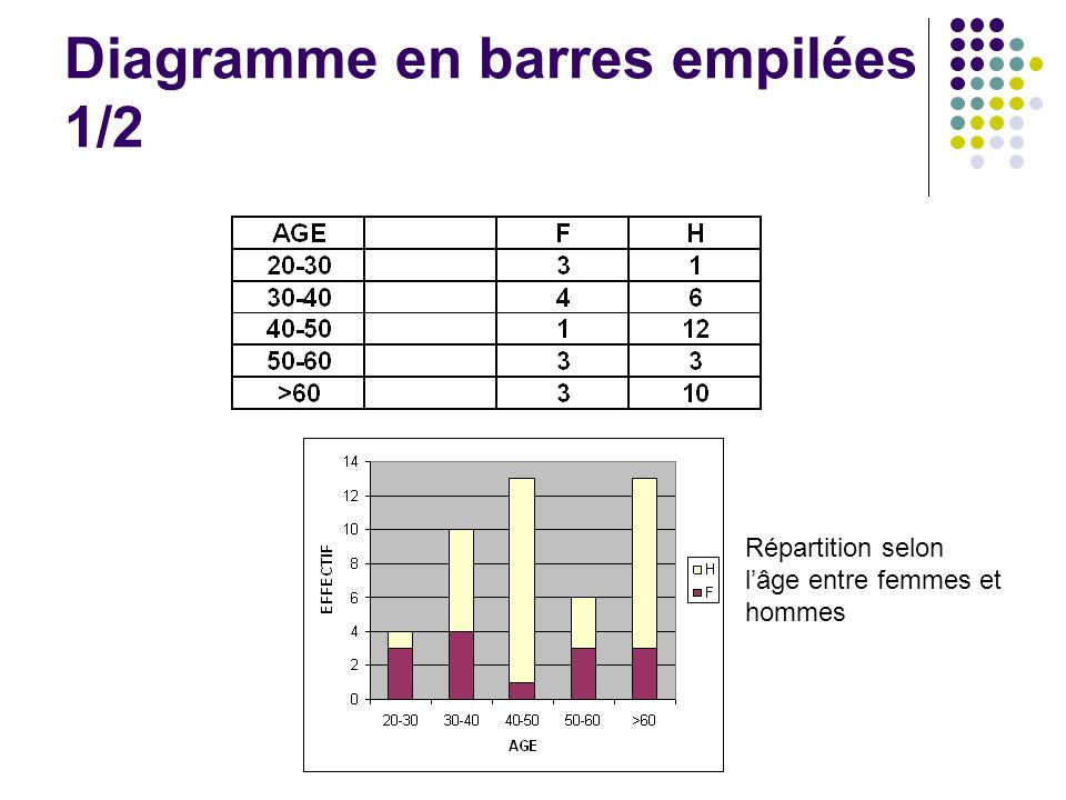 Diagramme en barres empilées 1/2 Répartition selon lâge entre femmes et hommes