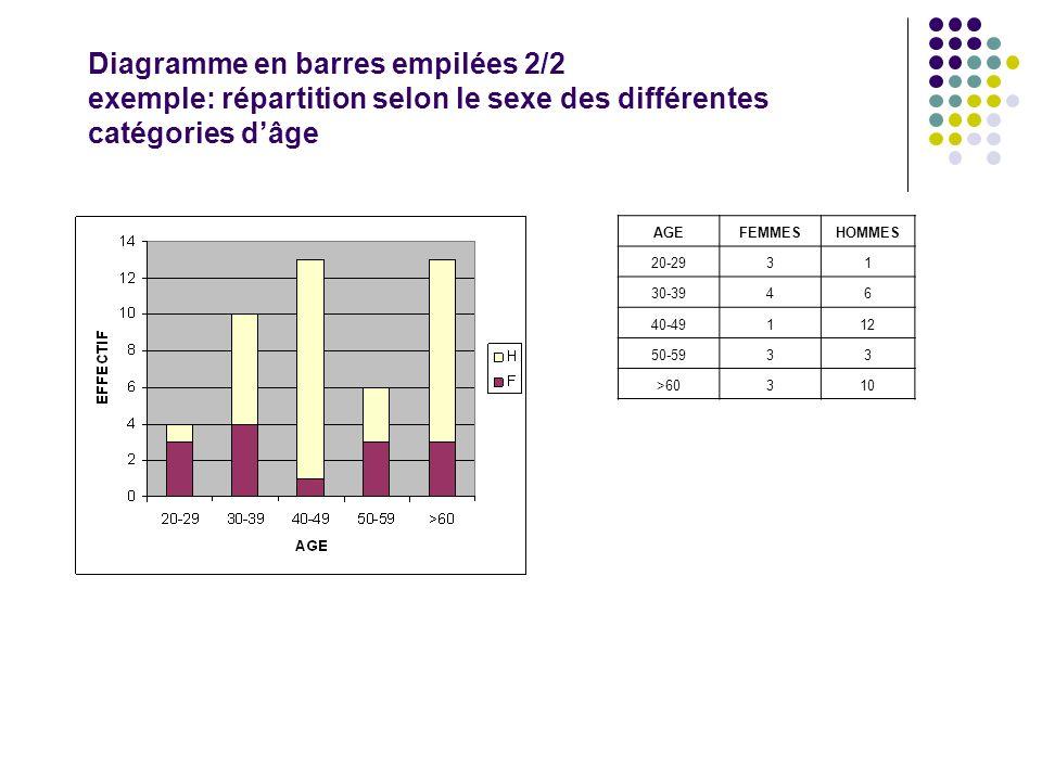 AGEFEMMESHOMMES 20-2931 30-3946 40-49112 50-5933 >60310 Diagramme en barres empilées 2/2 exemple: répartition selon le sexe des différentes catégories