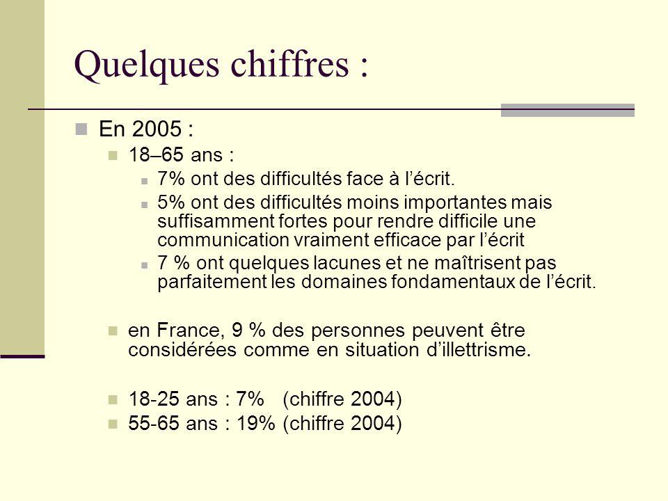Quelques chiffres : Personnes ayant été scolarisées en France : 4 % se trouvent en grave difficulté.