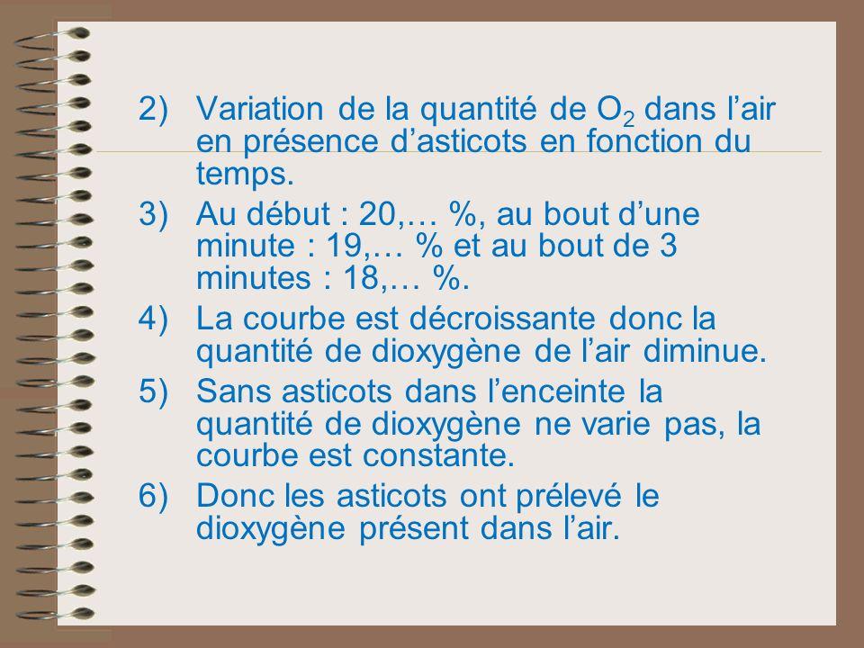 2)Variation de la quantité de O2 O2 dans lair en présence dasticots en fonction du temps. 3)Au début : 20,… %, au bout dune minute : 19,… % et au bout